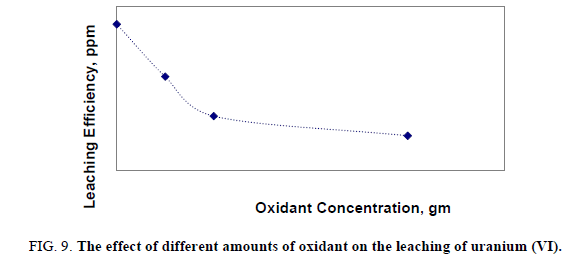 Materials-Science-oxidant