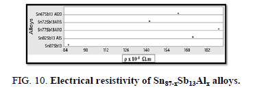 Materials-Science-resistivity