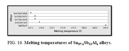 Materials-Science-temperatures
