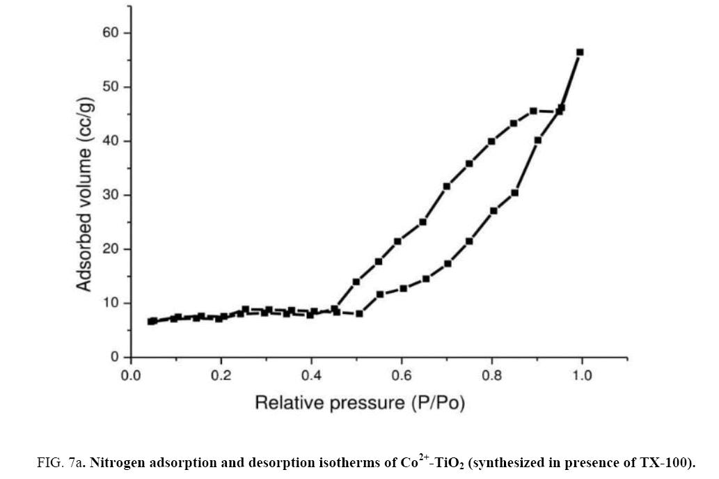 Nano-Science-Nano-Technology-Nitrogen-adsorption