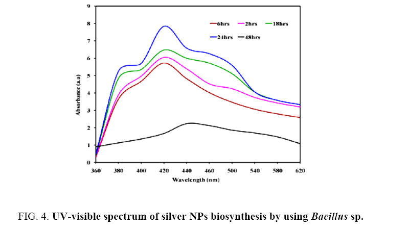 Nano-Science-Nano-Technology-visible-spectrum