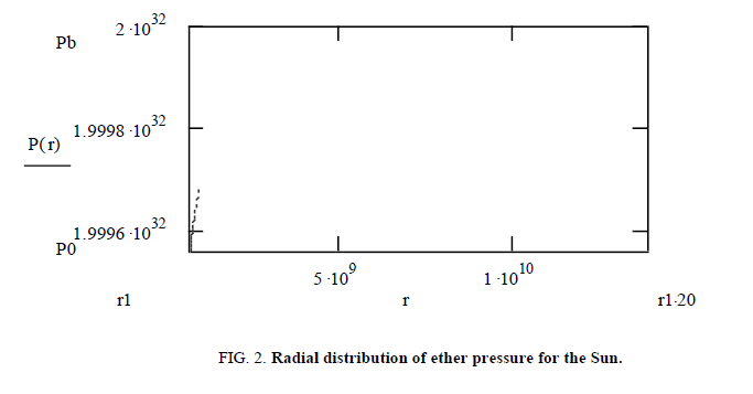 Physics-Astronomy-Radial-distribution