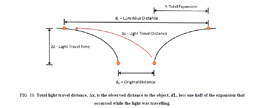 Physics-Astronomy-Total-light