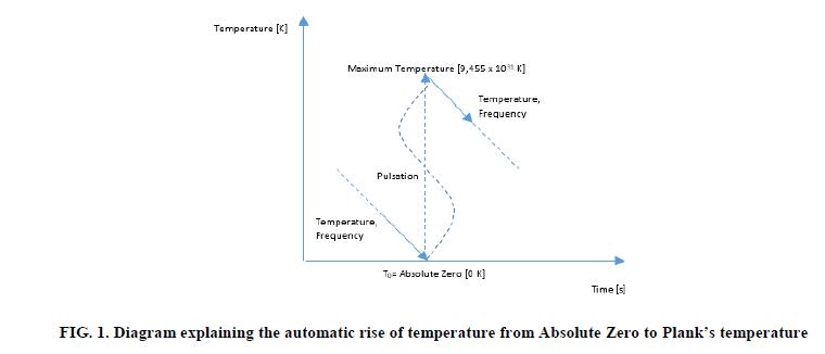 Physics-Astronomy-automatic-rise