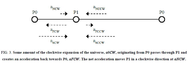 Physics-Astronomy-clockwise-expansion