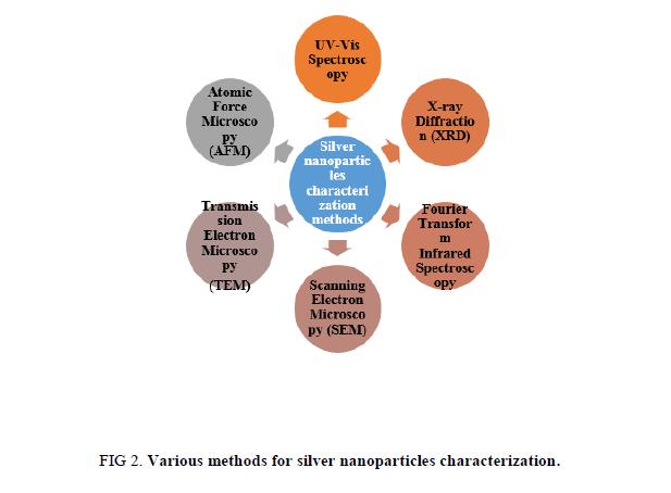 Research-Reviews-BioSciences-characterization