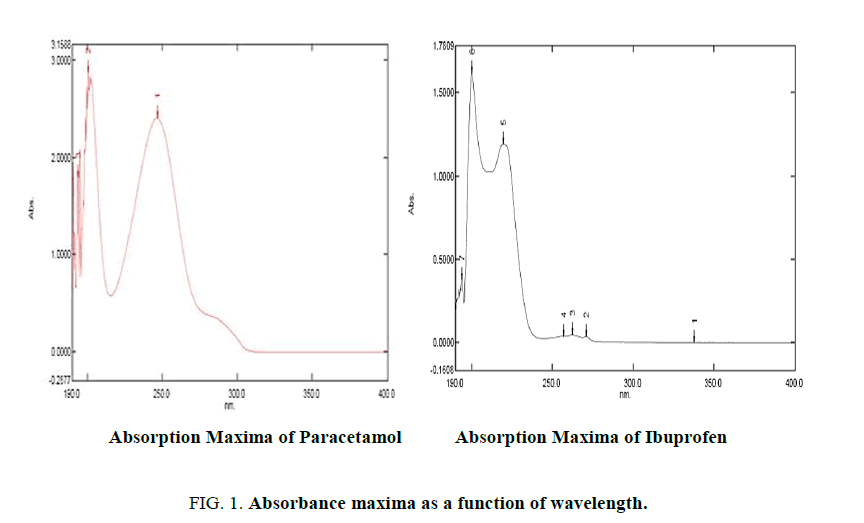 analytical-chemistry-Absorbance-maxima