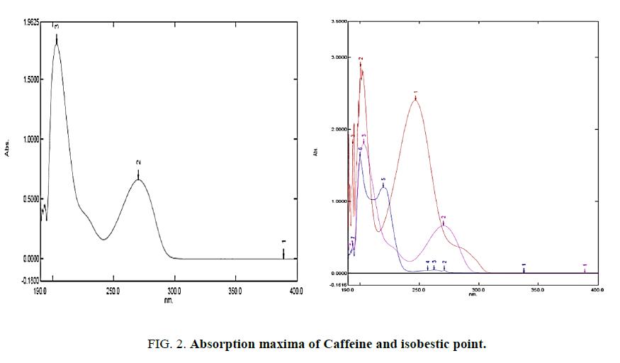 analytical-chemistry-Absorbance-maxima-Caffeine