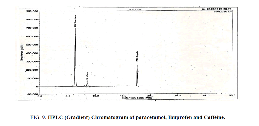 analytical-chemistry-Assay-paracetamol