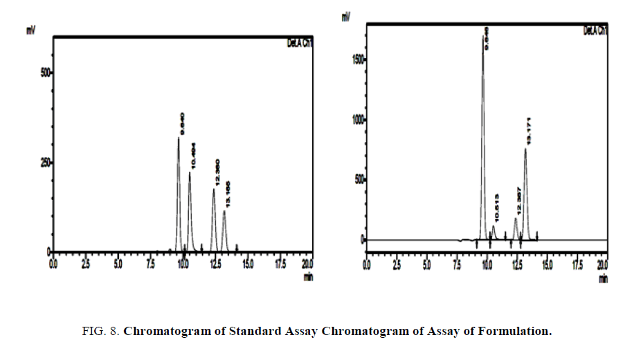 analytical-chemistry-Assay-standard