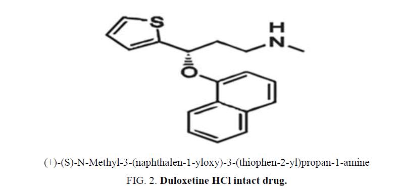 analytical-chemistry-Duloxetine