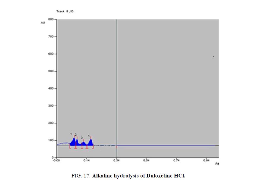 analytical-chemistry-Duloxetine-Milnacipran