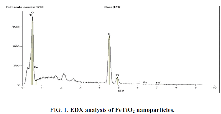 analytical-chemistry-EDX-analysis