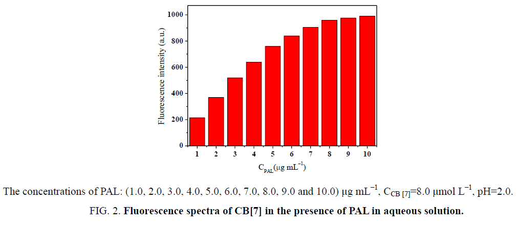 analytical-chemistry-Fluorescence-spectra
