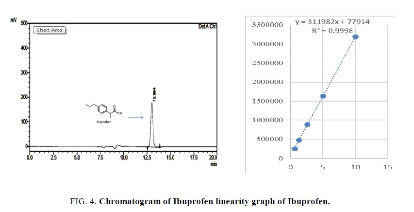 analytical-chemistry-Ibuprofen-Chromatogram