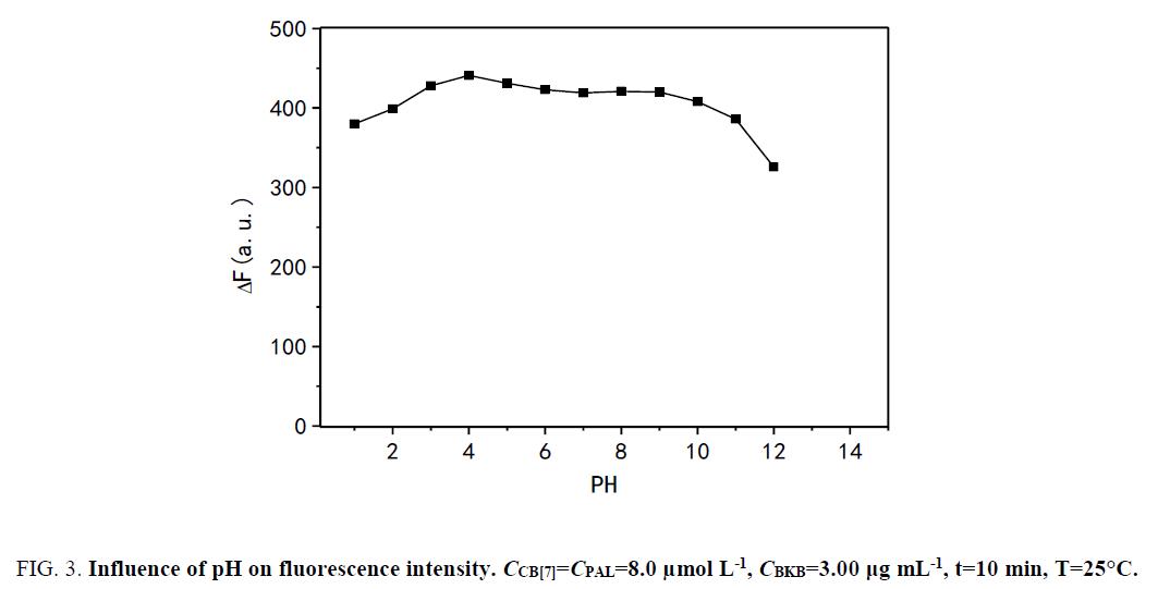 analytical-chemistry-Influence-fluorescence-intensity