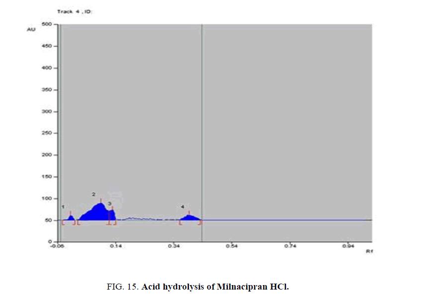 analytical-chemistry-Myodonia-Milnacipran