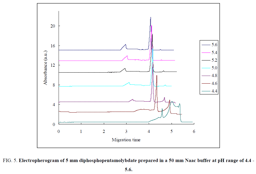 analytical-chemistry-Naac-buffer