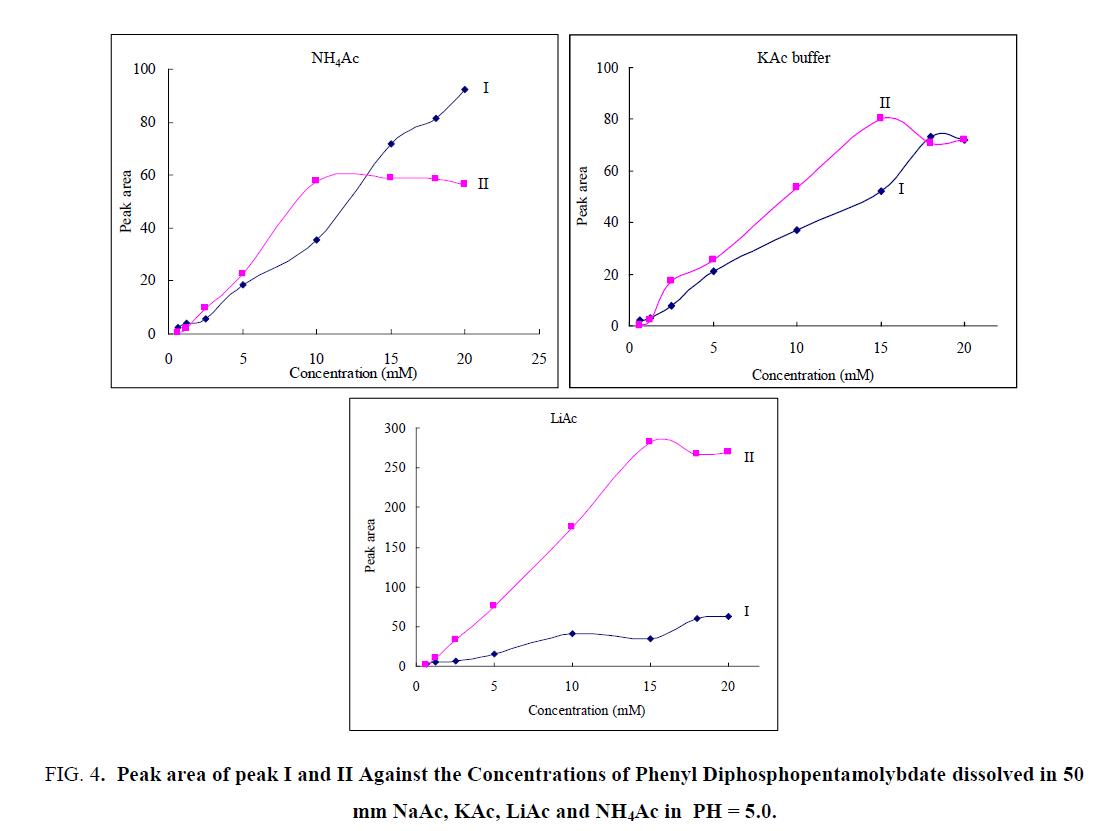 analytical-chemistry-Peak-area