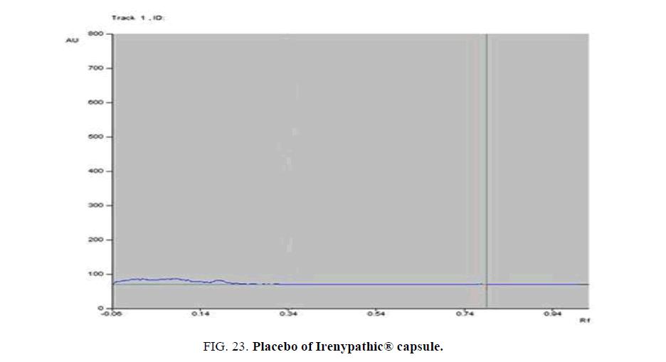analytical-chemistry-Placebo-Pregabalin