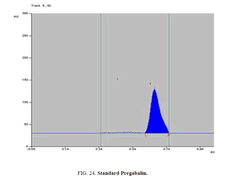 analytical-chemistry-Pregabalin