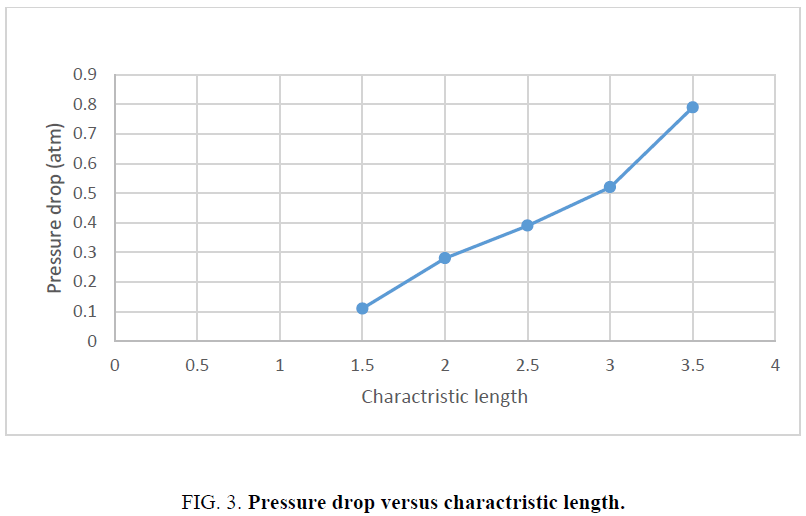 analytical-chemistry-Pressure-drop