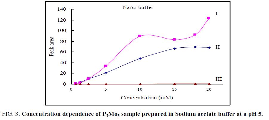 analytical-chemistry-Sodium-acetate
