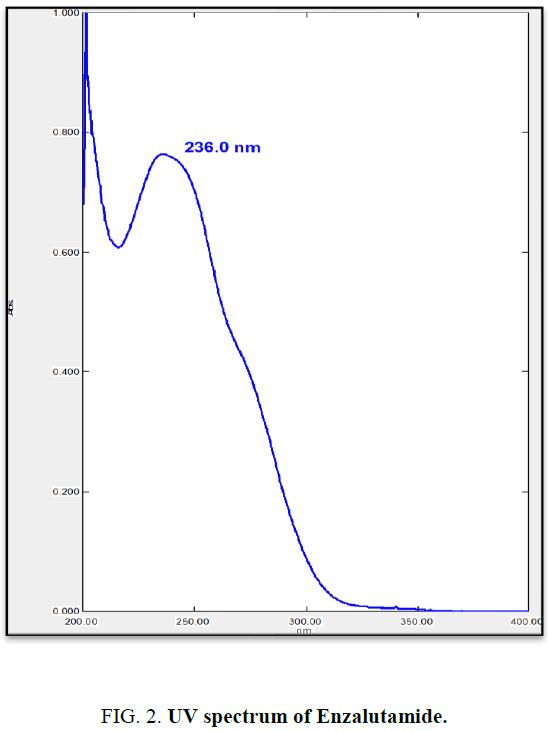 analytical-chemistry-UV-spectrum