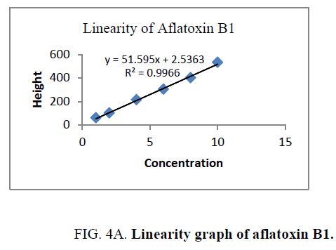 analytical-chemistry-aflatoxin-B1