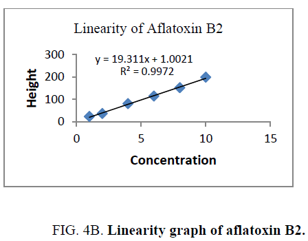 analytical-chemistry-aflatoxin-B2