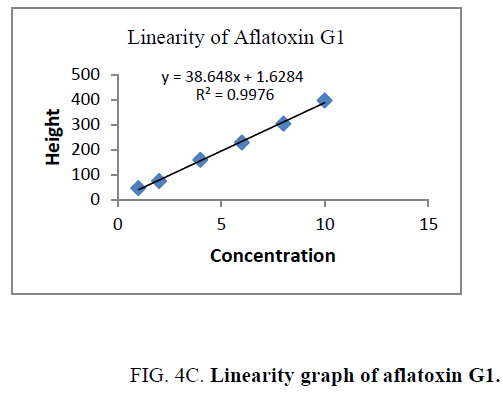 analytical-chemistry-aflatoxin-G1