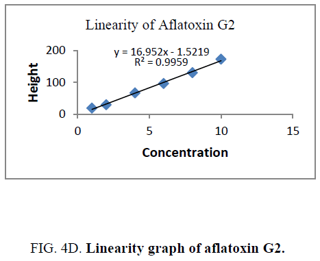 analytical-chemistry-aflatoxin-G2