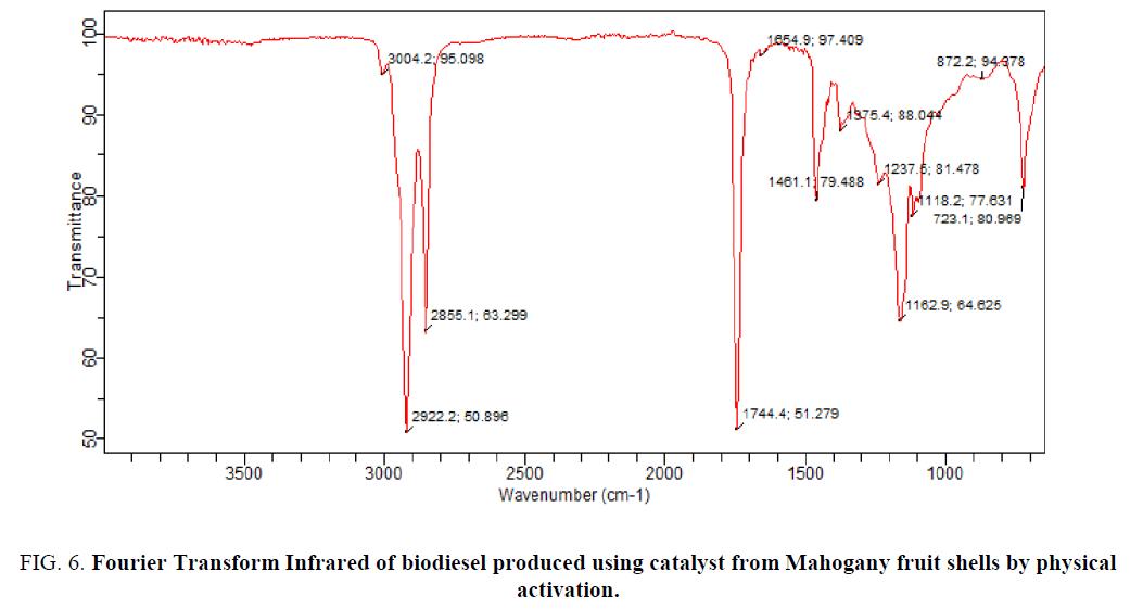 analytical-chemistry-biodiesel