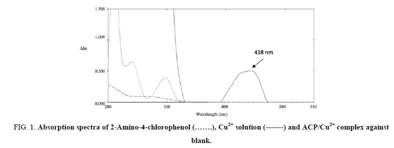 analytical-chemistry-chlorophenol
