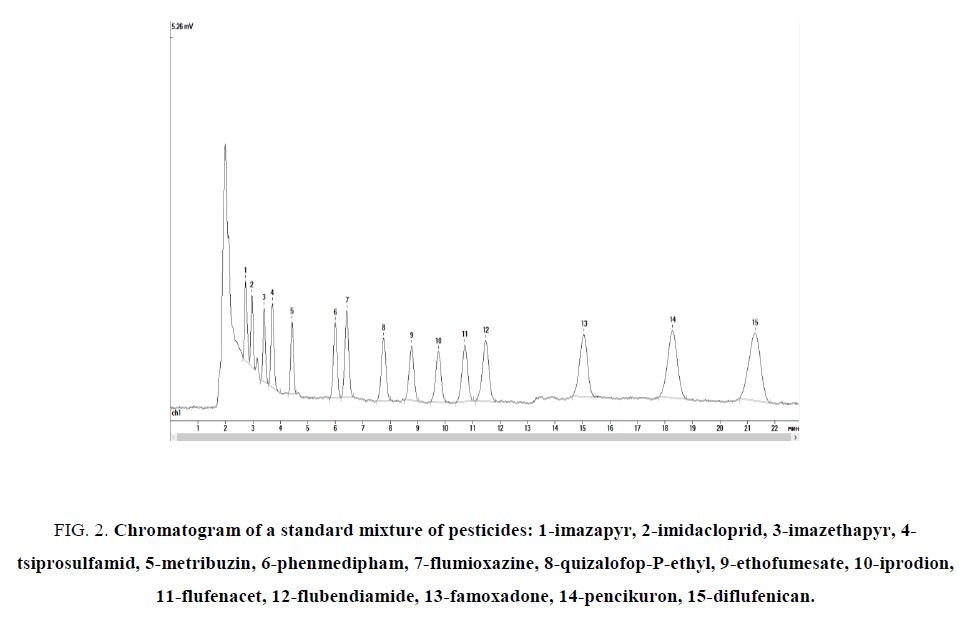 analytical-chemistry-chromatogram