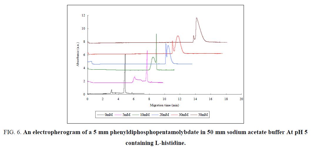 analytical-chemistry-electropherogram