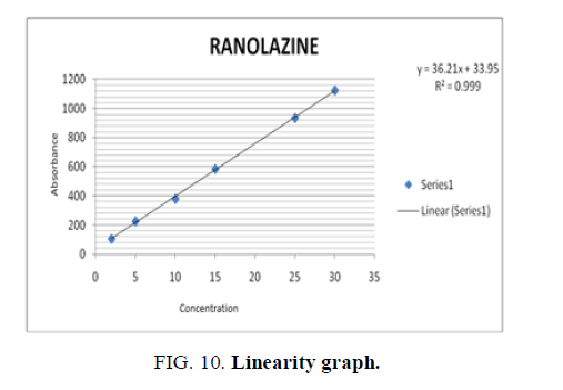 analytical-chemistry-linearity