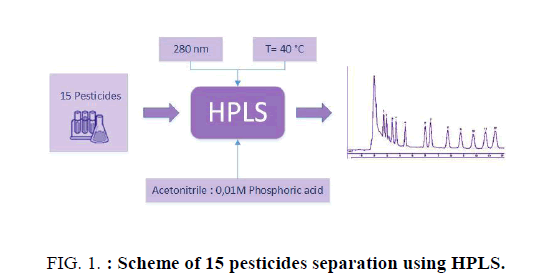 analytical-chemistry-pesticides
