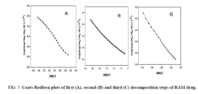 analytical-chemistry-plots