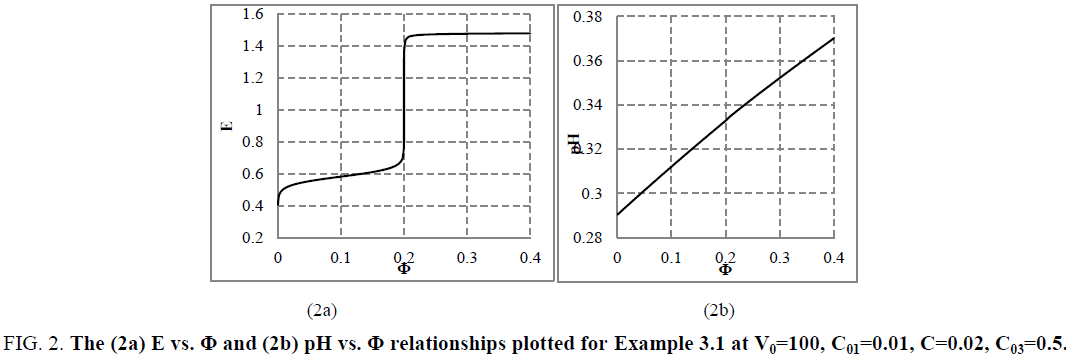 analytical-chemistry-relationships-plotted