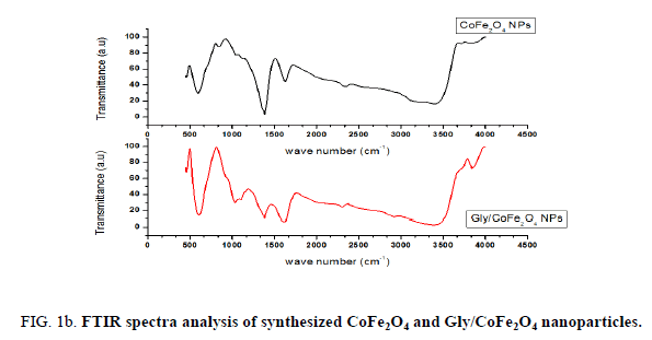 analytical-chemistry-spectra-analysis-synthesized