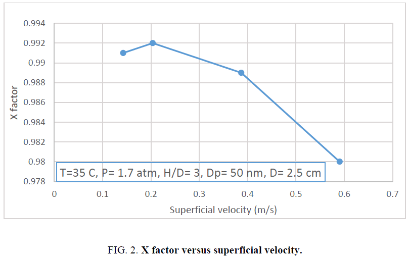 analytical-chemistry-superficial-velocity