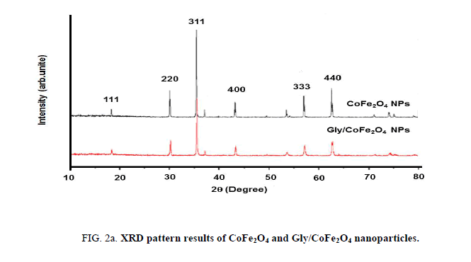 analytical-chemistry-xrd-pattern-results