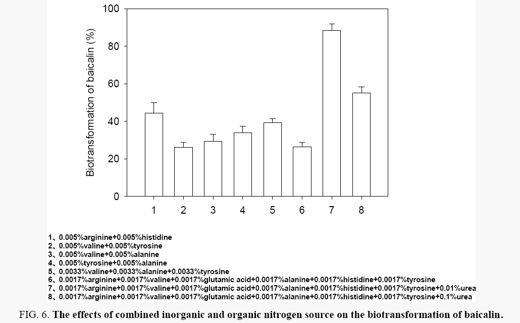 biochemistry-biotransformation-baicalin