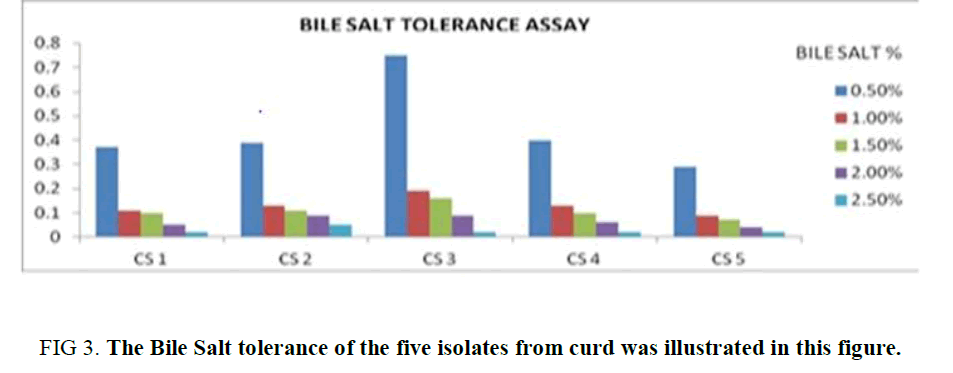 biotechnology-Bile-Salt