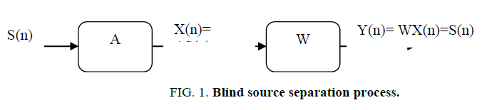 biotechnology-Blind-source-separation-process