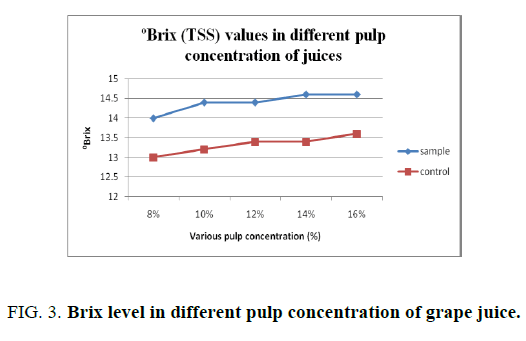 biotechnology-Brix-level-different-pulp-concentration
