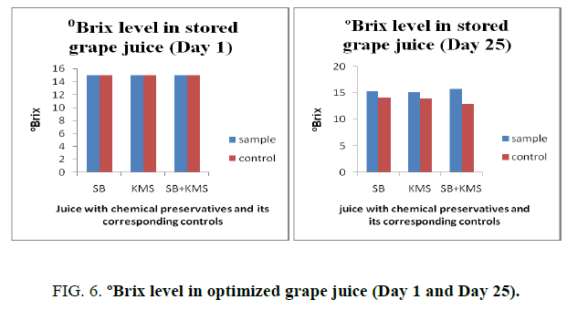 biotechnology-Brix-level-optimized-grape-juice