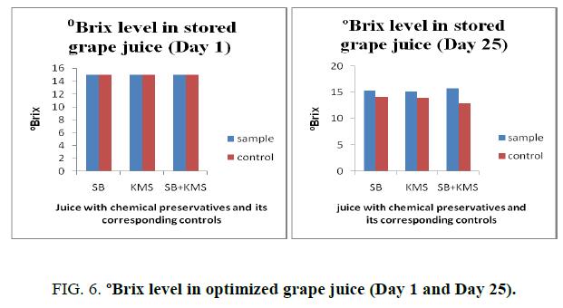 biotechnology-Brix-level-optimized-grape-juice