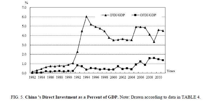 biotechnology-Chinas-Direct-Investment-Percent-GDP